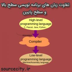 تفاوت زبان های برنامه نویسی
