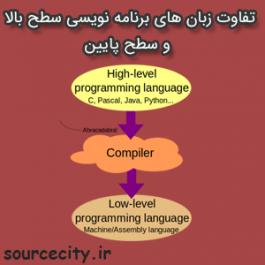 تفاوت زبان های برنامه نویسی سطح بالا و سطح پایین